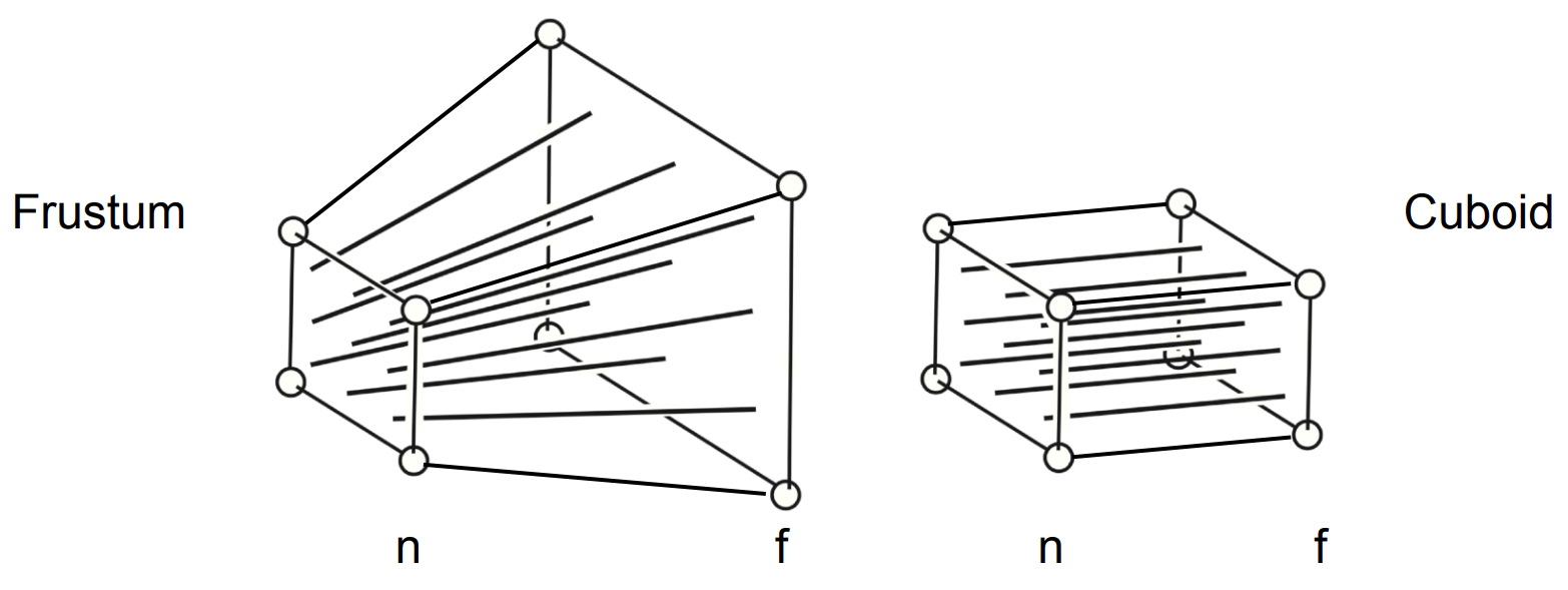 Fig. 7.13 from Fundamentals of Computer Graphics, 4th Edition
