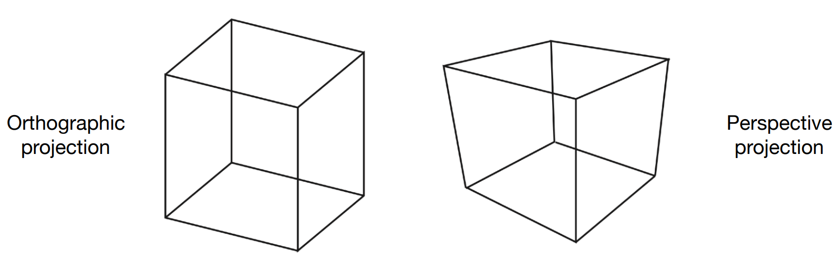 Fig. 7.1 from Fundamentals of Computer Graphics, 4th Edition